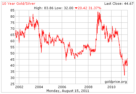 Gold Silver Ratio 10 Yrs Chart